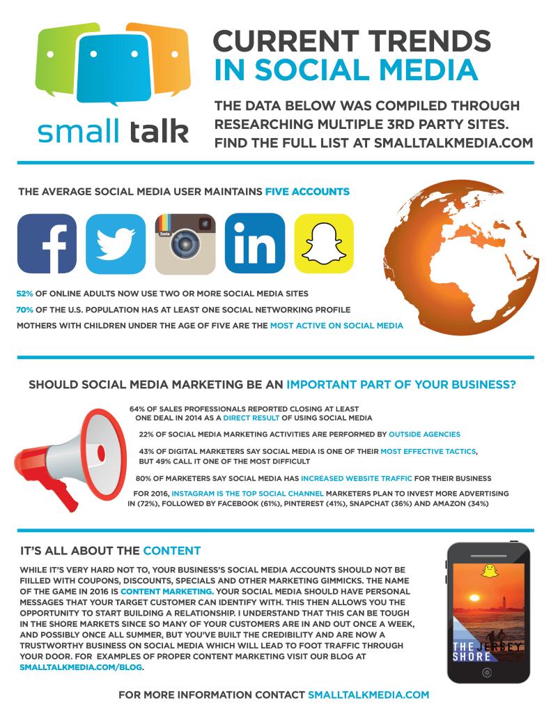 Social Media Marketing Statistics Jersey Shore 2016