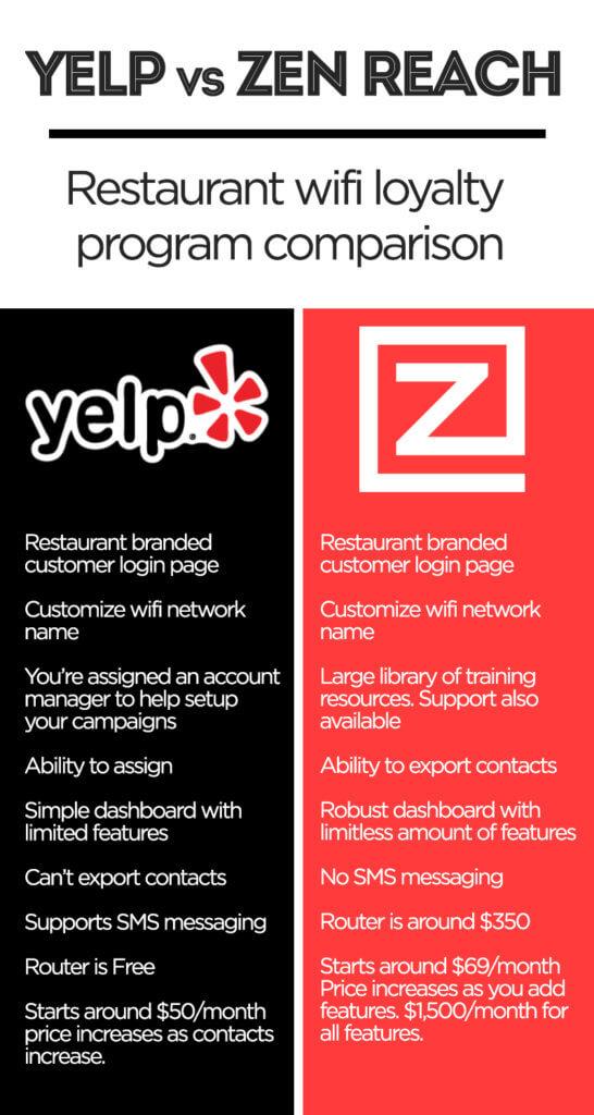 Yelp vs Zenreach side by side comparison